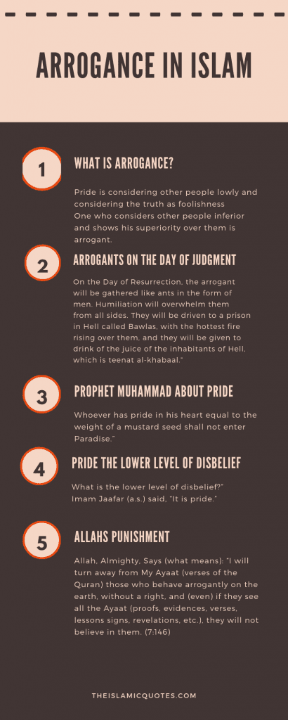 Arrogance in Islam (2)