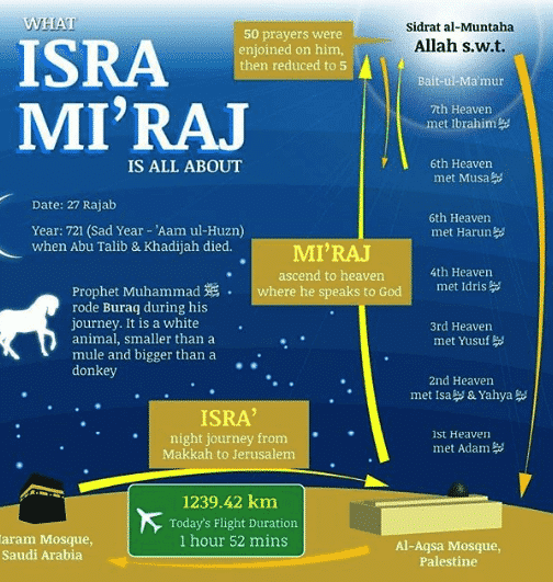 what is shab e miraj islam